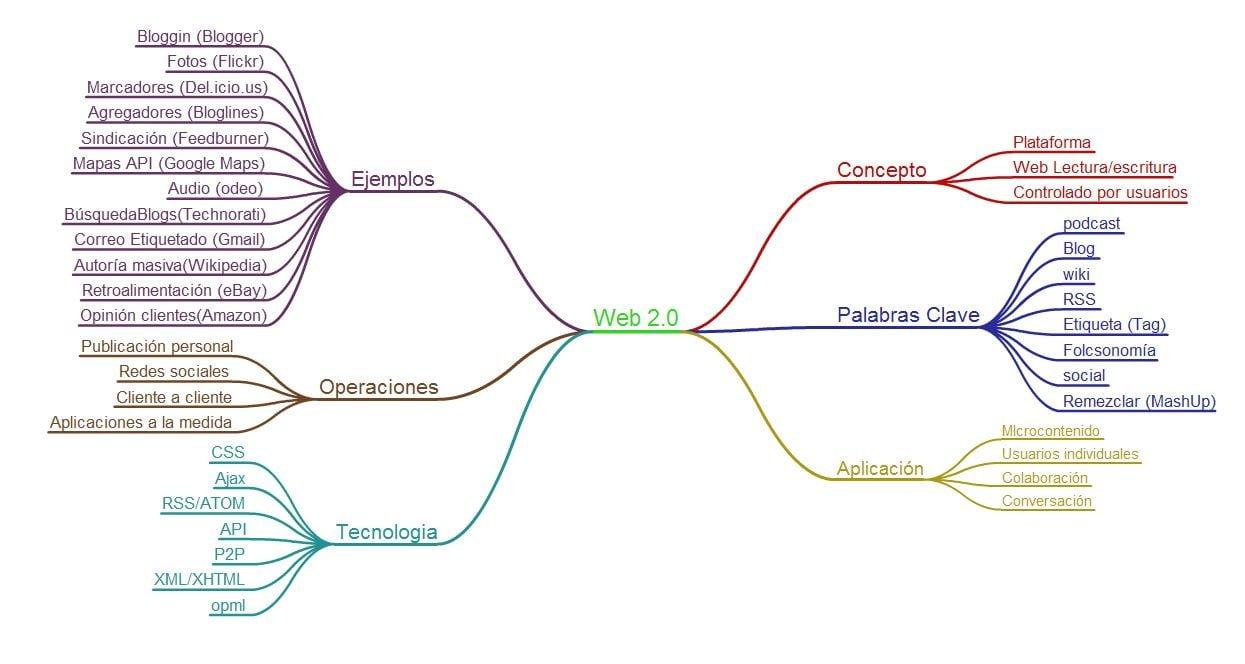 Usar mapas mentales para aumentar tu rendimiento académico